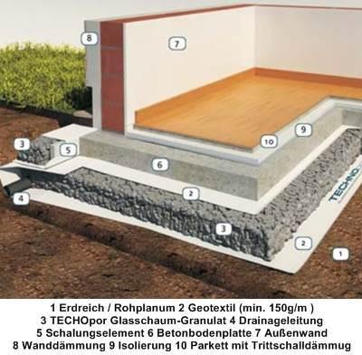 d mmstoffe w rmed mmung und oder trittschalld mmung. Black Bedroom Furniture Sets. Home Design Ideas
