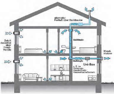 kwl dunstabzug klimaanlage und heizung zu hause. Black Bedroom Furniture Sets. Home Design Ideas