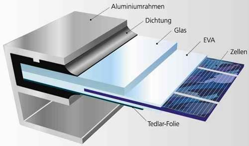 photovoltaik fotovoltaik. Black Bedroom Furniture Sets. Home Design Ideas