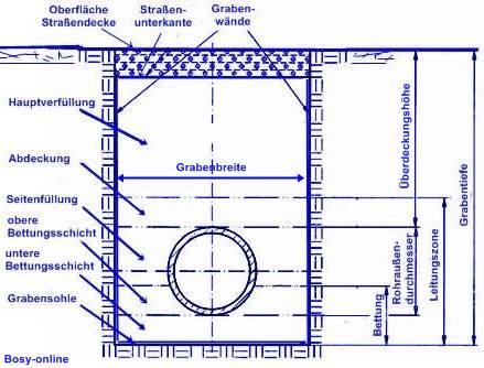 rohrleitungsbau in offener und grabenloser bauweise. Black Bedroom Furniture Sets. Home Design Ideas